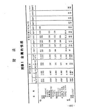 干空气的热物理性质p=1.0325 105 (2)