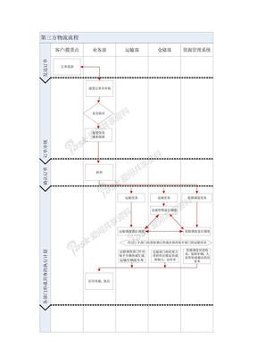 第三方物流公司工作流程(运输管理与仓储的配合、订单调度、客户服务)