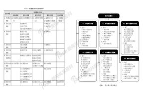 PMBOK过程ITTO图表_打印记忆