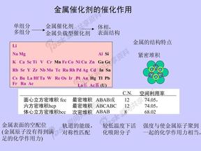 金属催化剂