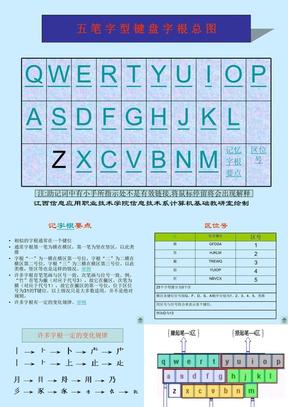 五笔字型键盘字根总图