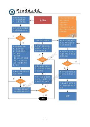 中外合作办学项目申请流程图