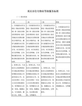 2015重庆市住宅物业服务等级标准