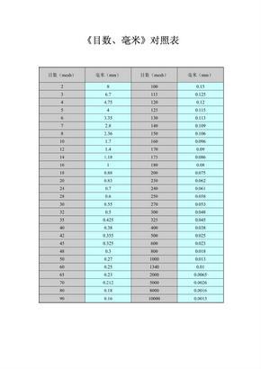 目数毫米对照表.pdf