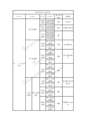 地质年代表(年代地层表) (1)