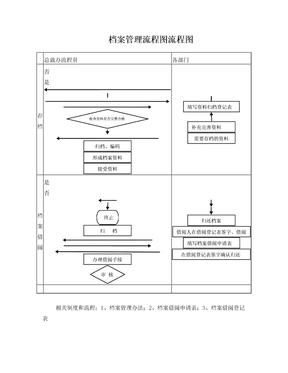3档案管理流程图