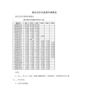 银行历年存款利率调整表