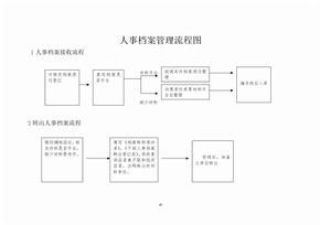 人事档案管理流程图