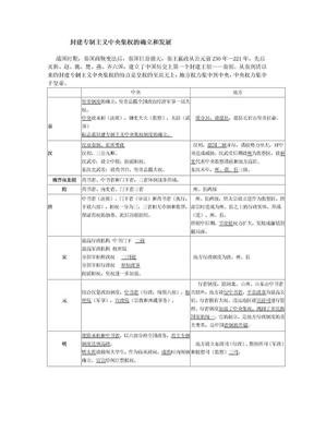 封建专制主义中央集权演变表