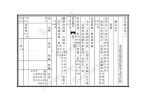 嘉定县志卷12-13