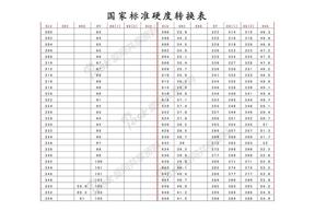 标准硬度转换表【HLD,HRC,HRB,HV,HB,HSD】