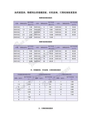 聚氯乙烯制品管道规格重量表,各种胶板厚度重量换算表