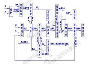 水煤浆气化制甲醇装置流程框图
