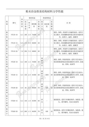 博研联盟_粉末冶金铁基结构材料力学性能