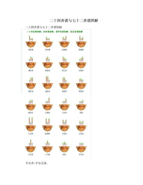 二十四香谱与七十二香谱图解