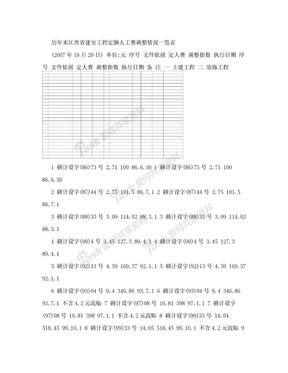 历年来江西省建安工程定额人工费调整情况一览表