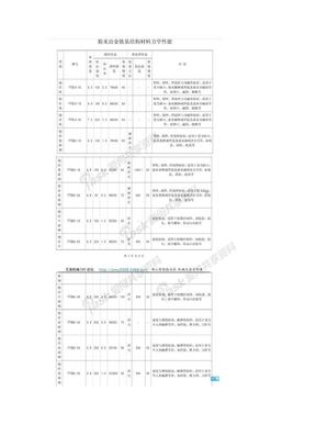 粉末冶金材料铁基材料结构性能表