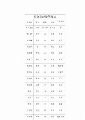 霍金斯能量等级表.docx