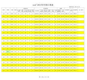 工资表范本(已设计好公式自动计算-考勤表&工资表)