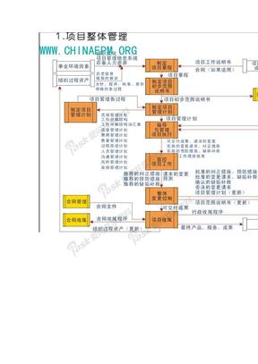 项目整体管理流程图