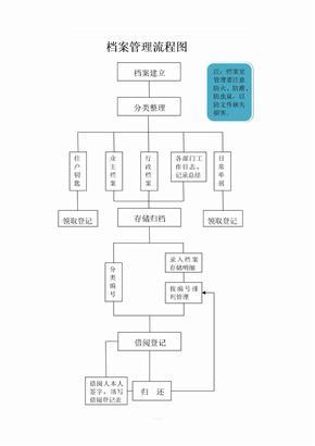 物业档案管理流程图