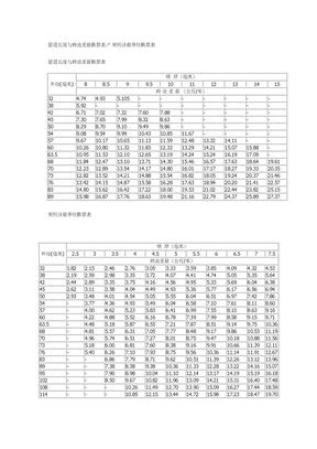 管道长度与理论重量换算表