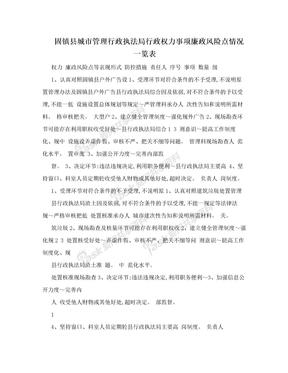 固镇县城市管理行政执法局行政权力事项廉政风险点情况一览表