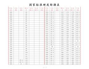 (精心整理)国家标准硬度转换表