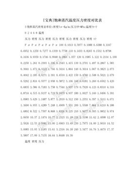 [宝典]饱和蒸汽温度压力密度对比表