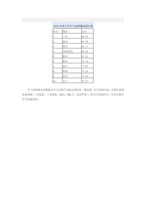 城市名片:空气质量排名前十名