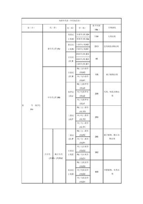 地质年代表(年代地层表)