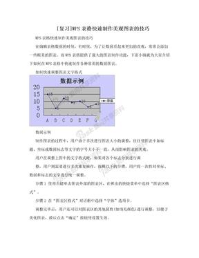 [复习]WPS表格快速制作美观图表的技巧