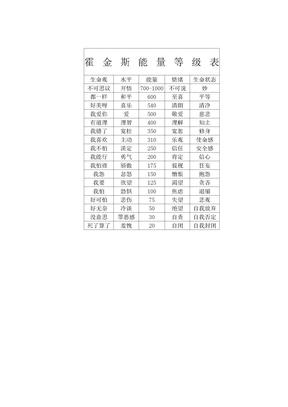 霍金斯能量等级表
