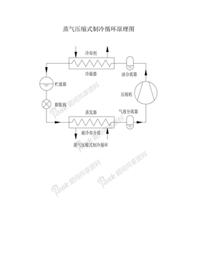 蒸汽压缩式制冷循环原理图