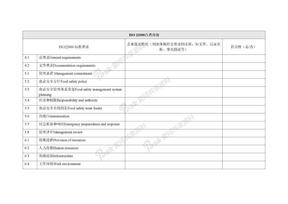 ISO22000自查内容标准要求