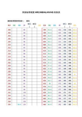 国家标准硬度HRC转换表