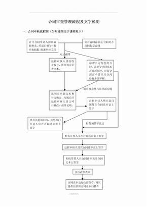 合同审查管理流程(附图)