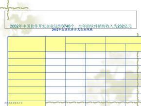 上海浦东软件园发展规划项目招商方案.ppt