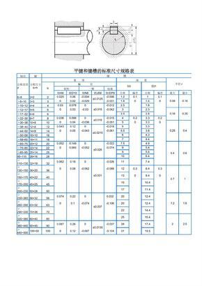 平键和键槽的标准尺寸规格表.pdf