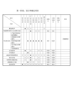 APQP进度表